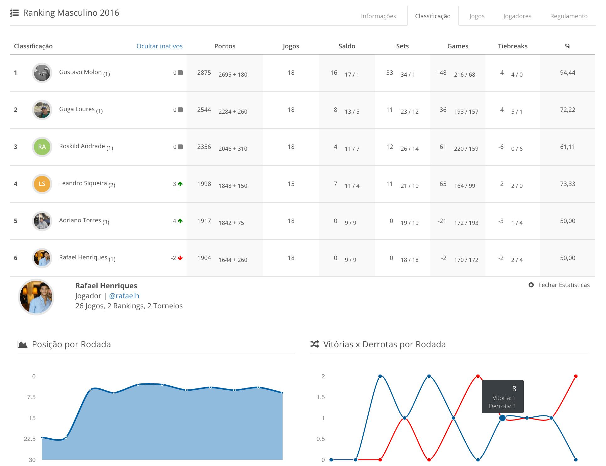 Tabela de um ranking gerenciado na Lptennis