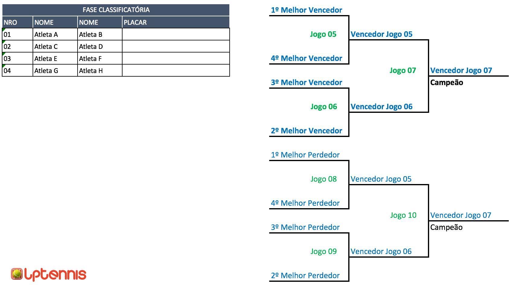 Chave de torneio com classificatória