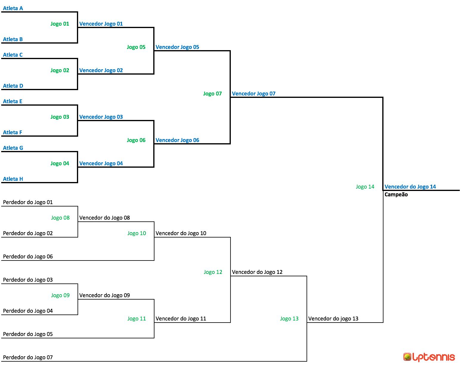 Chave de torneio com dupla eliminatória