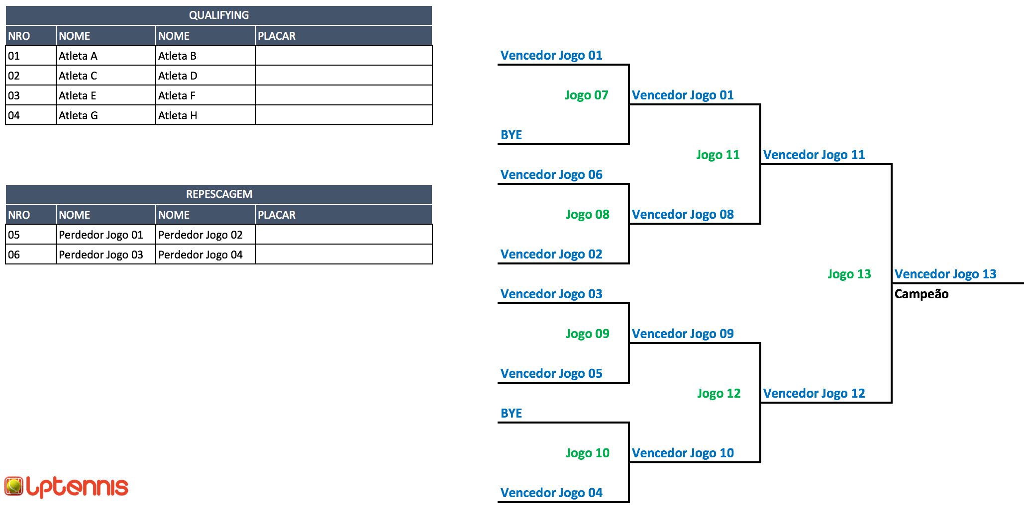 Estrutura de torneios com repescagem