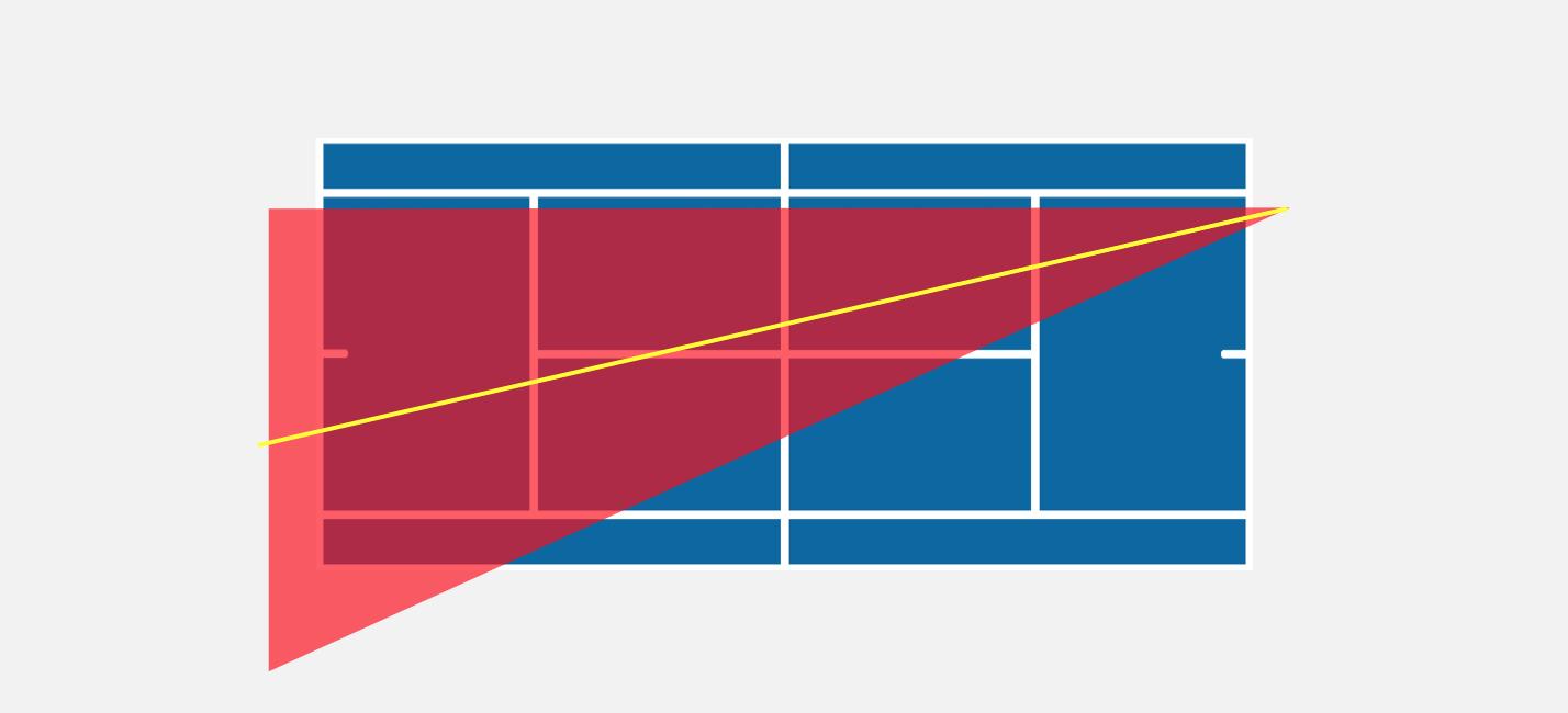 Bissetriz do ângulo aplicada ao tênis